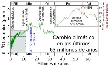Gráfica del Óptimo climático del Eoceno (55 m.a.)